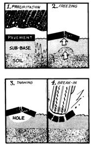 Factors_leading_to_pothole_failure_by_fatigue